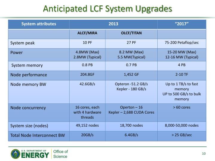 Anticipated LCF System Upgrades