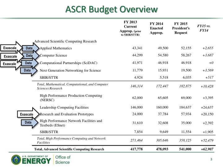 Ascr budget overview