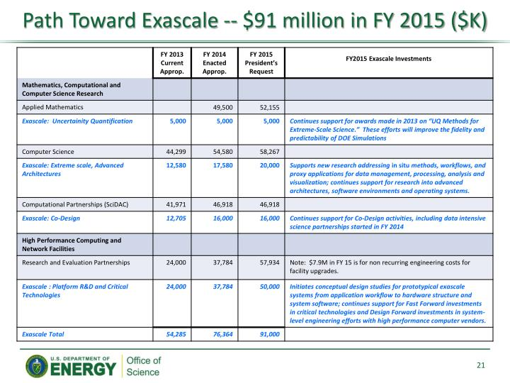 Path Toward Exascale -- $91 million in FY 2015 ($K)