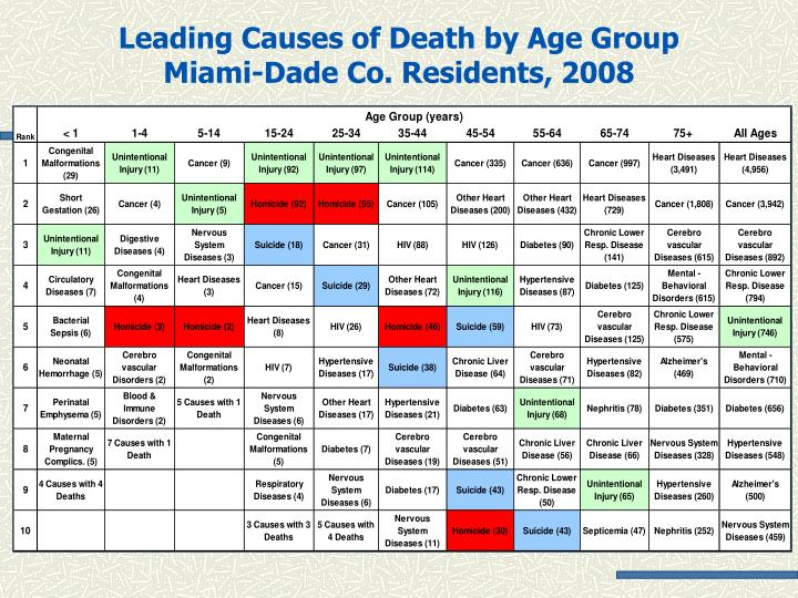 PPT - Leading Causes of Death by Age Group Miami-Dade Co