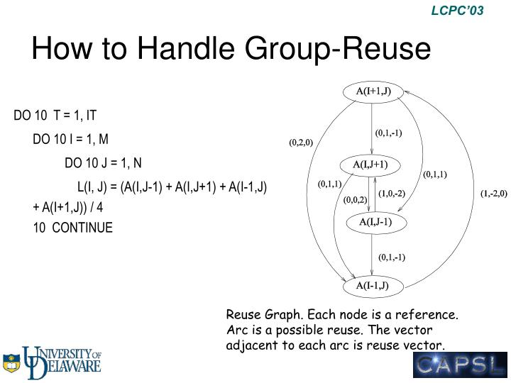 How to Handle Group-Reuse