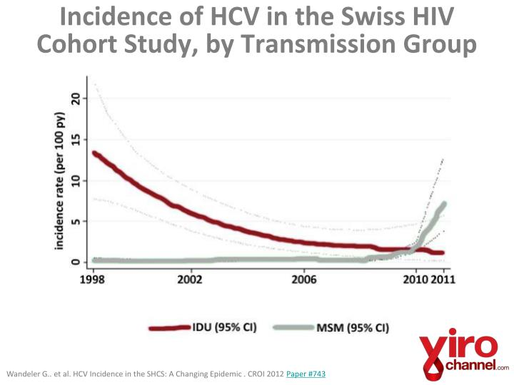 Incidence of HCV in the Swiss HIV Cohort Study, by Transmission Group