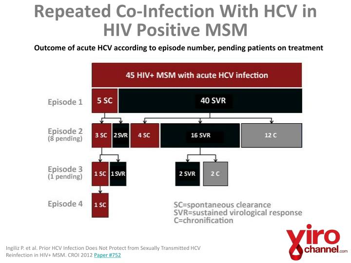 Repeated Co-Infection With HCV in HIV Positive MSM