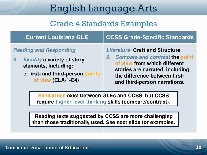 compare contrast standards Wida supports academic language development for linguistically diverse students through its high quality standards, assessments, research, and professional development for educators the language proficiency levels provide a framework for the language proficiency standards they organize the.