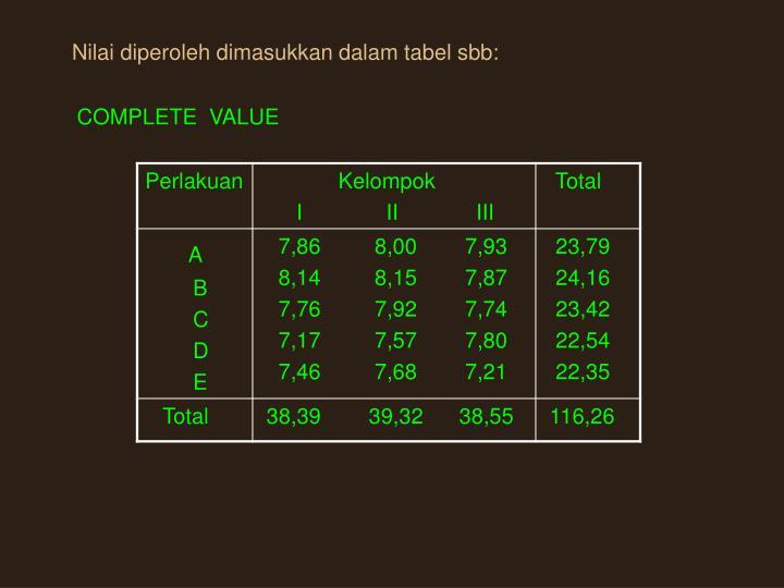 Nilai diperoleh dimasukkan dalam tabel sbb: