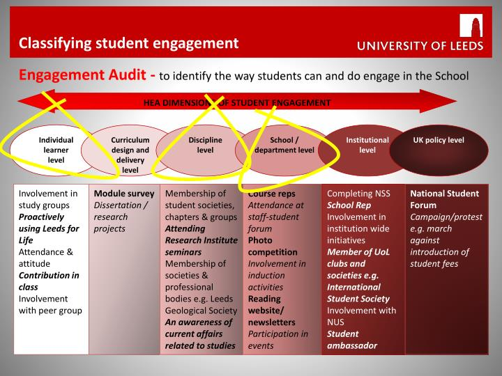 Classifying student engagement