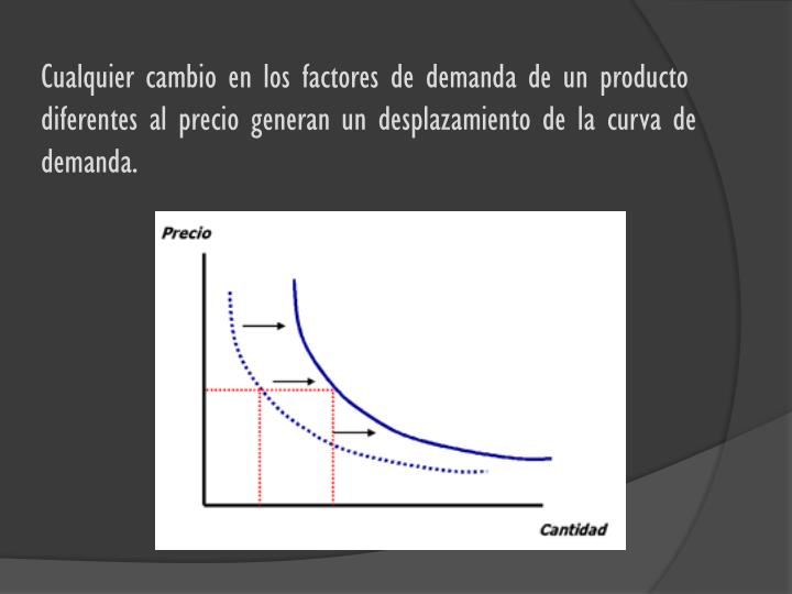 Cualquier cambio en los factores de demanda de un producto diferentes al precio generan un desplazamiento de la curva de demanda.