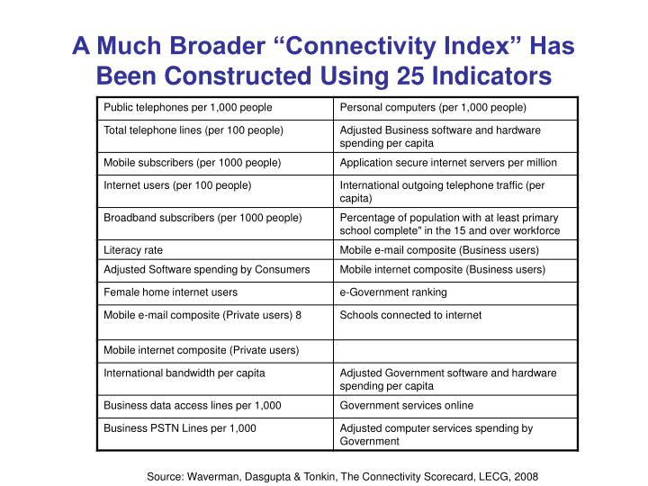 """A Much Broader """"Connectivity Index"""" Has Been Constructed Using 25 Indicators"""