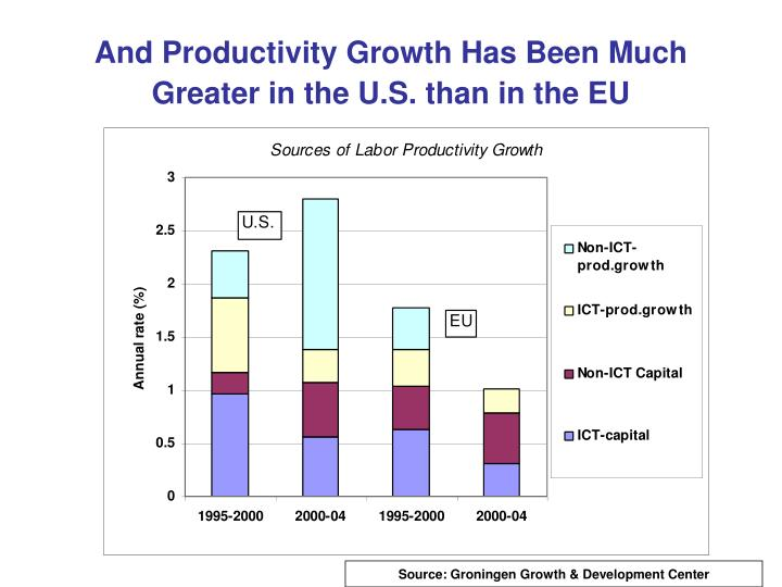 And Productivity Growth Has Been Much Greater in the U.S. than in the EU
