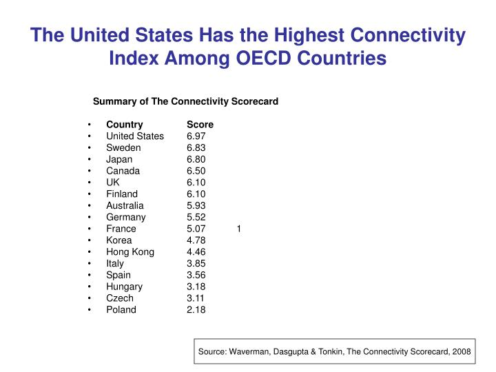 The United States Has the Highest Connectivity Index Among OECD Countries