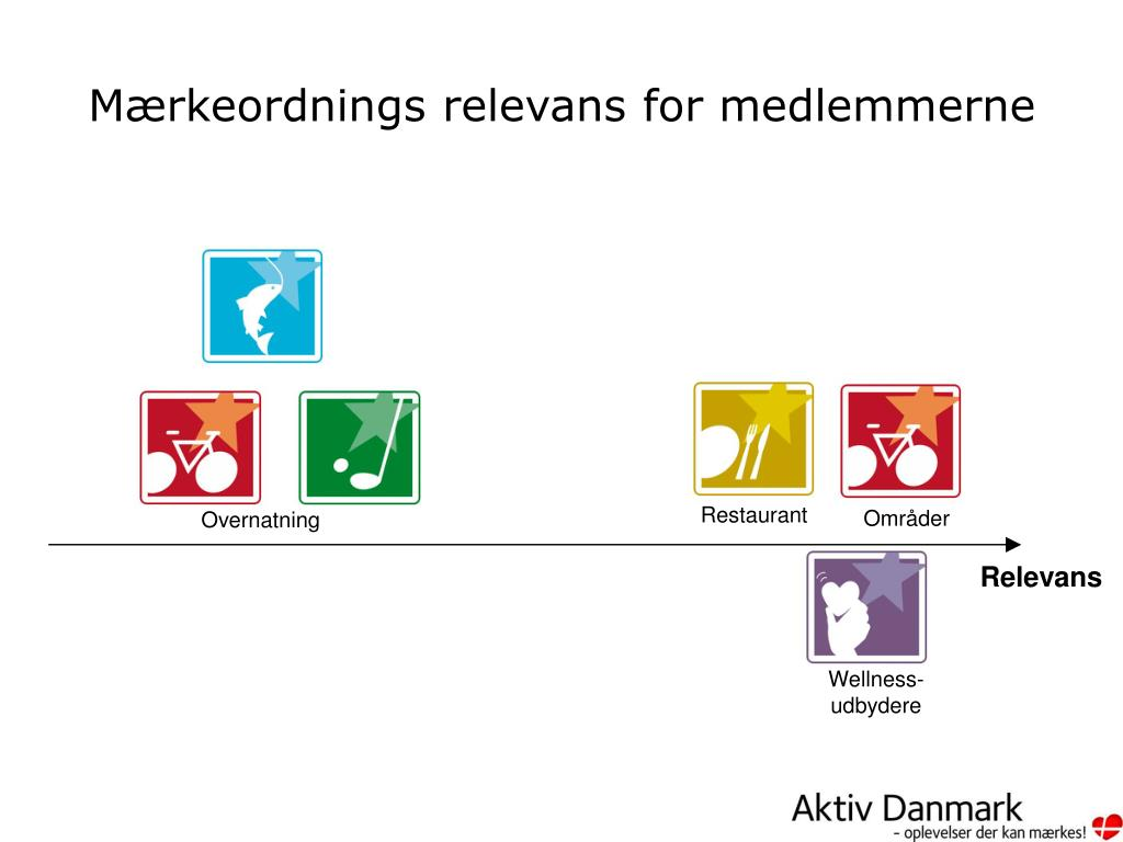 Ppt Aktiv Danmark Powerpoint Presentation Free Download Id
