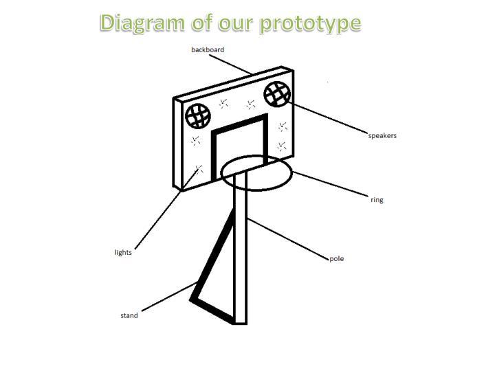 Diagram of our prototype