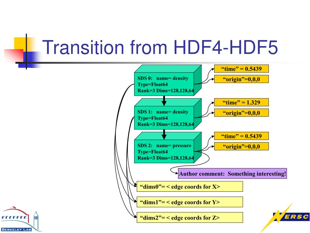 PPT - Using HDF5 for Scientific Data Analysis PowerPoint