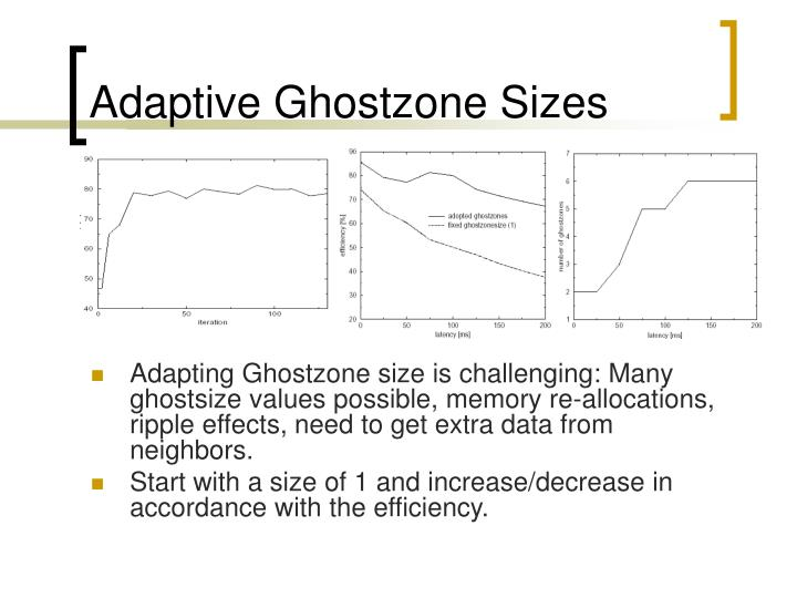 Adaptive Ghostzone Sizes
