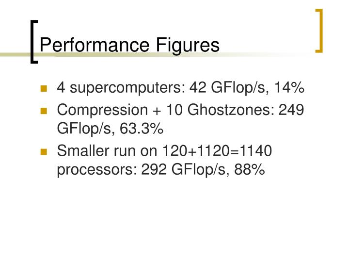 Performance Figures