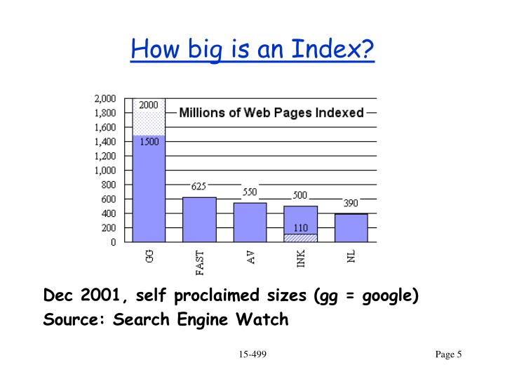 How big is an Index?