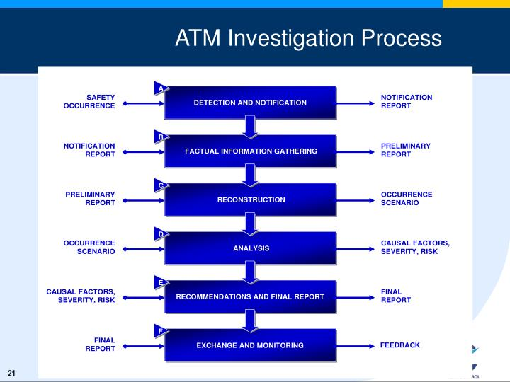 ATM Investigation Process