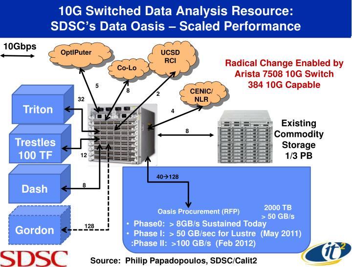 10G Switched Data Analysis Resource: