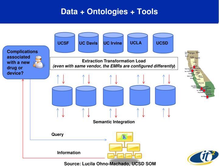 Data + Ontologies + Tools