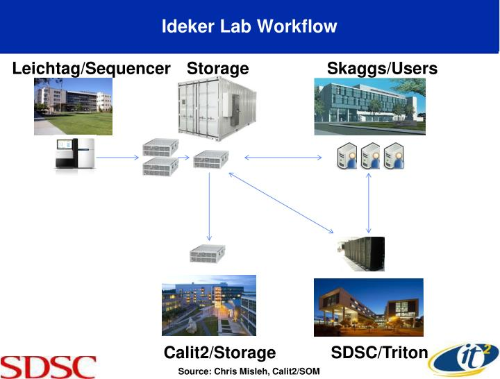Ideker Lab Workflow