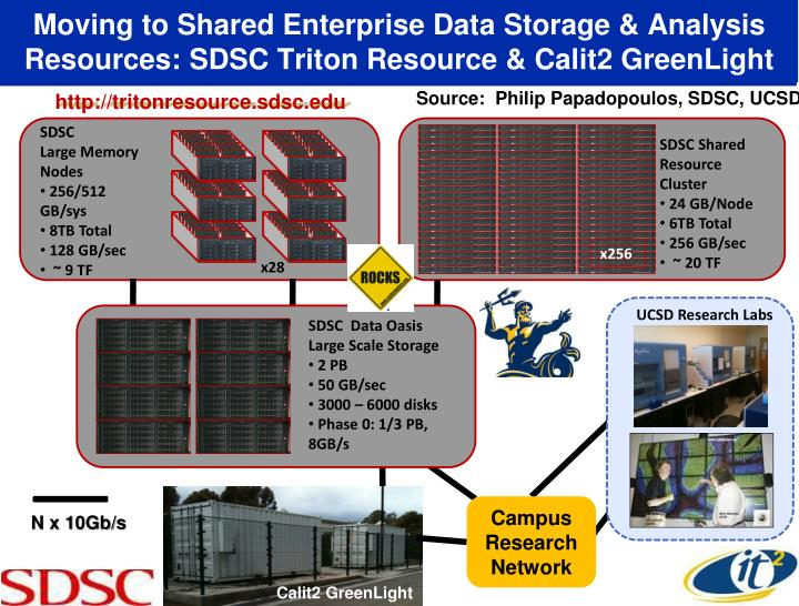 Moving to Shared Enterprise Data Storage & Analysis Resources: SDSC Triton Resource & Calit2 GreenLight