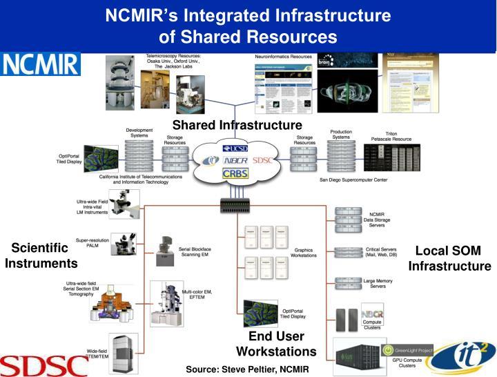 NCMIR's Integrated Infrastructure