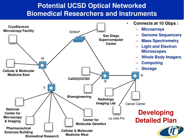 Potential UCSD Optical Networked