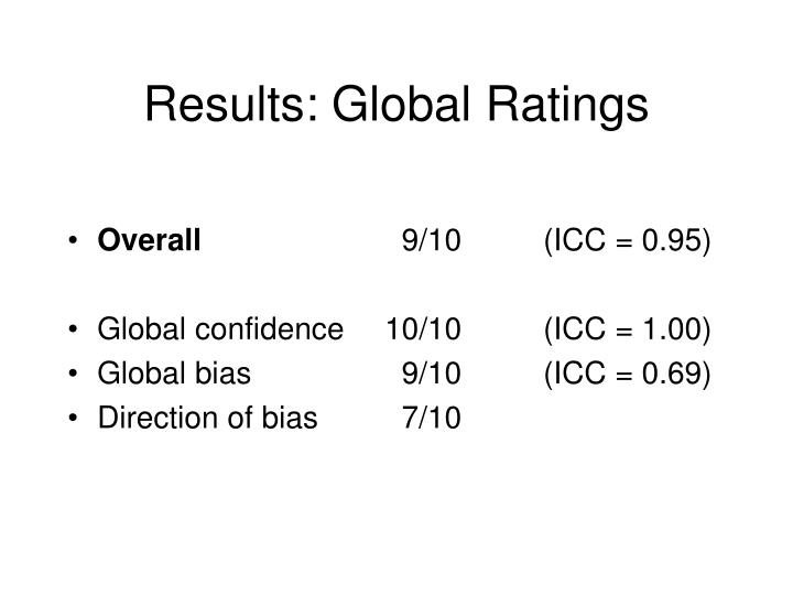 Results: Global Ratings