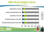 swif most helpful items cohen 2006