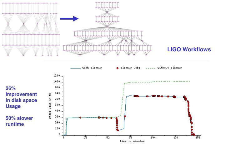 LIGO Workflows