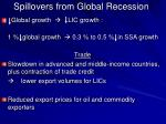 spillovers from global recession