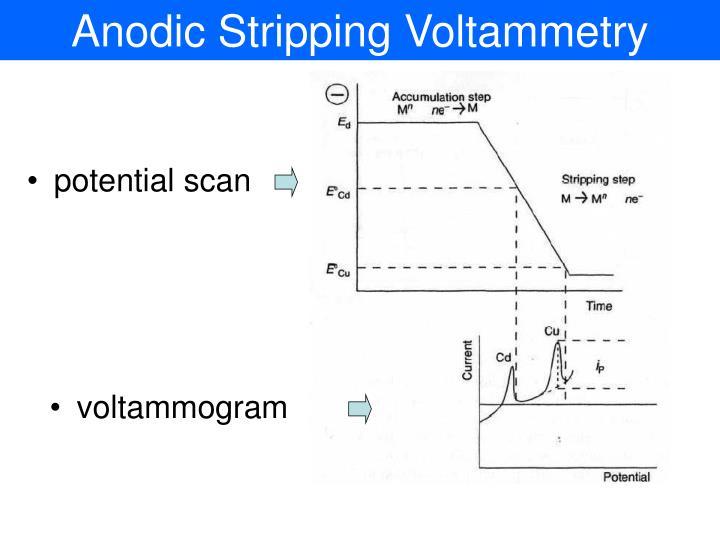 Anodic Stripping Voltammetry