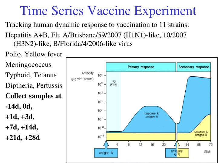 Time Series Vaccine Experiment