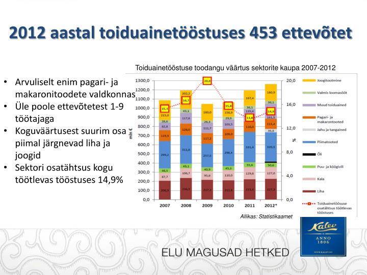 2012 aastal toiduainetööstuses 453 ettevõtet