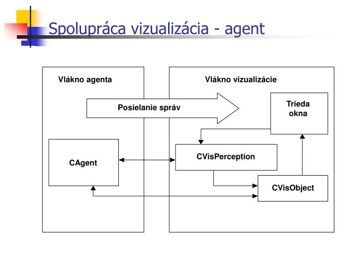 Spolupráca vizualizácia - agent