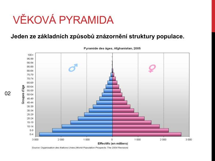 Věková pyramida