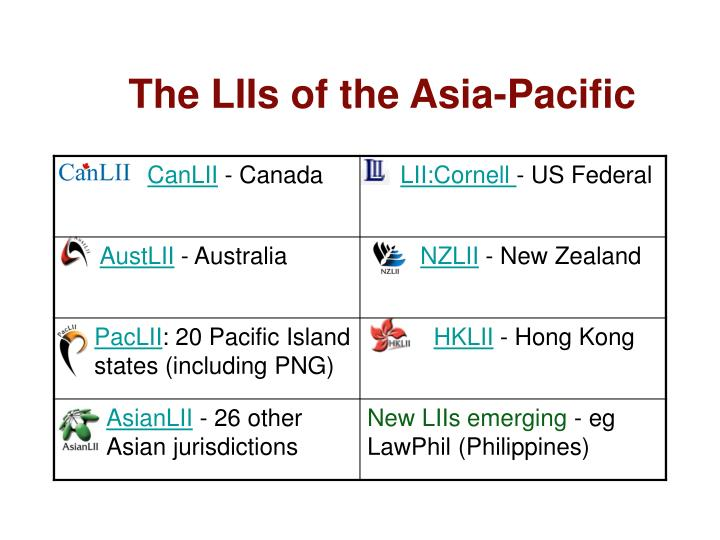 The LIIs of the Asia-Pacific