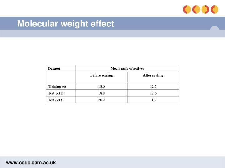 Molecular weight effect
