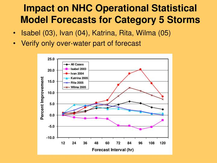 Impact on NHC Operational Statistical Model Forecasts for Category 5 Storms