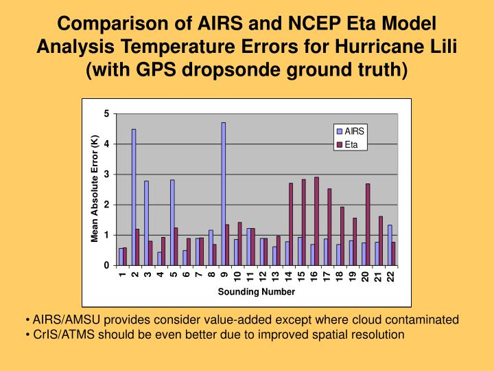 Comparison of AIRS and NCEP Eta Model