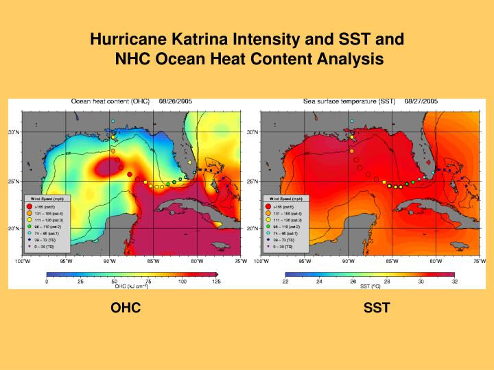 Hurricane Katrina Intensity and SST and