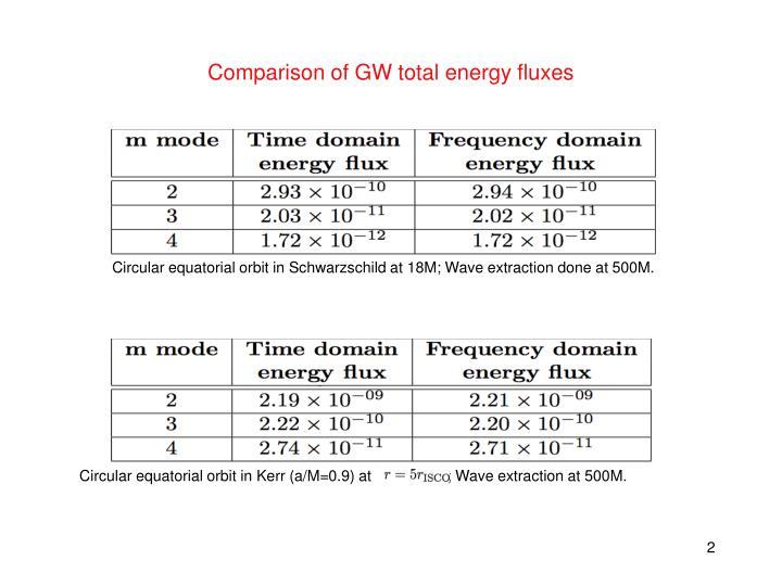 Comparison of gw total energy fluxes