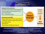 a proposed model for t he pathogenesis of af