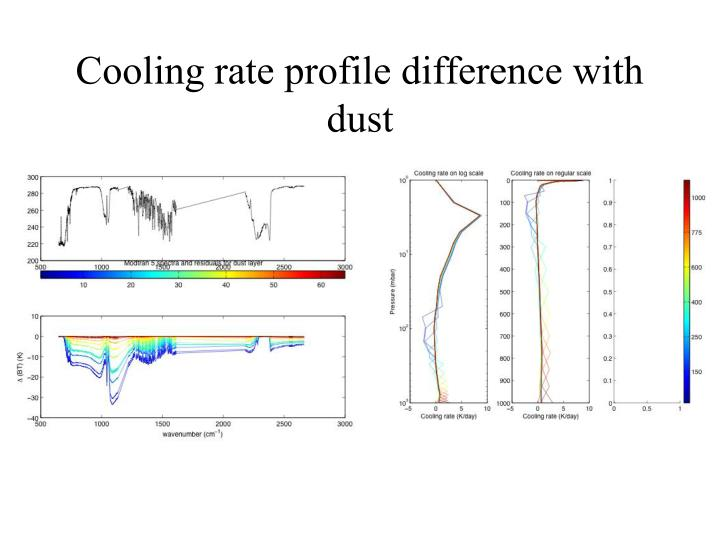 Cooling rate profile difference with dust