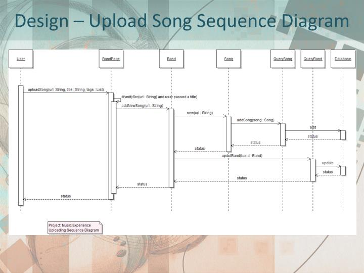 Design – Upload Song Sequence Diagram