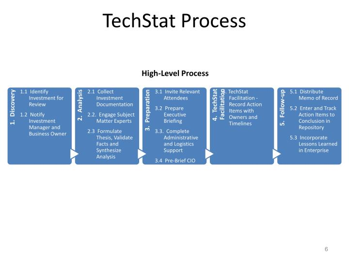 TechStat Process