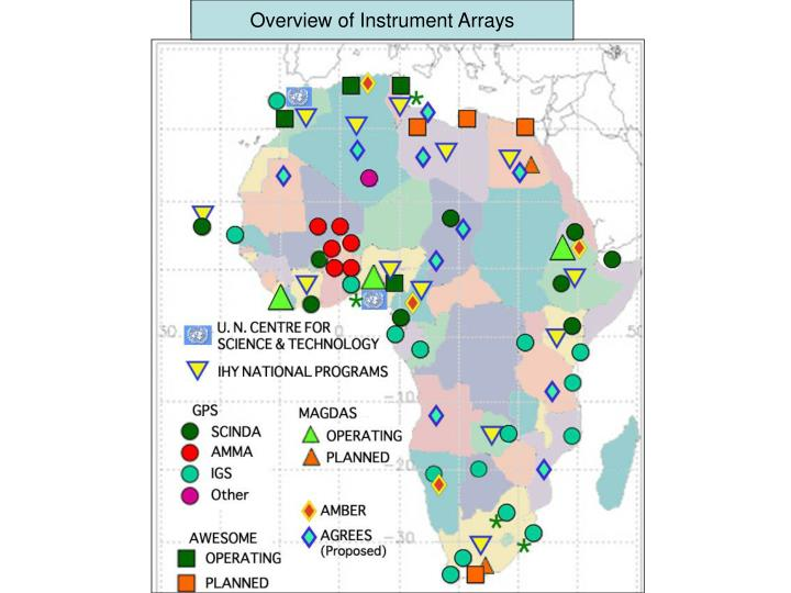 Overview of Proposed Instrument Arrays