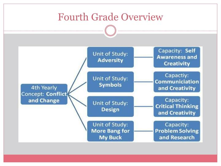 Fourth Grade Overview