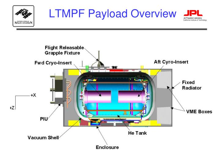 LTMPF Payload Overview