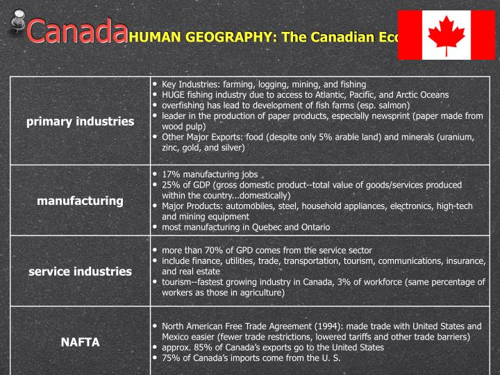 Government of canada powerpoint template bellacoola ppt canada human geography the government of canada powerpoint powerpoints templates toneelgroepblik Image collections
